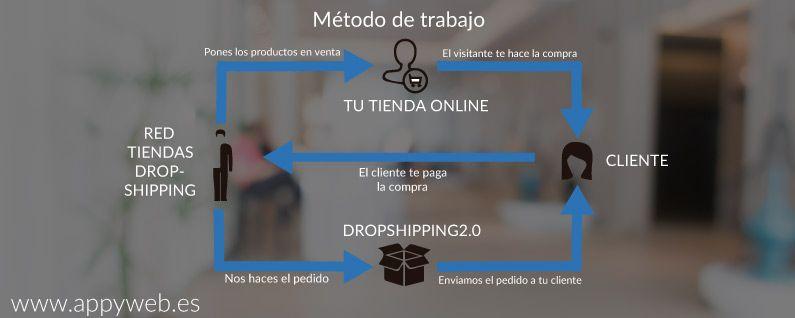 metodo-de-trabajo-dropshipping
