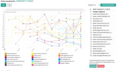 Evolución del ranking de posiciones en la ciudad de Madrid.