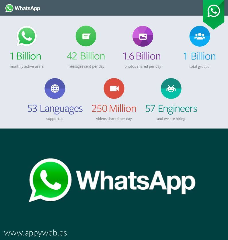whatsapp-datos-de-interes