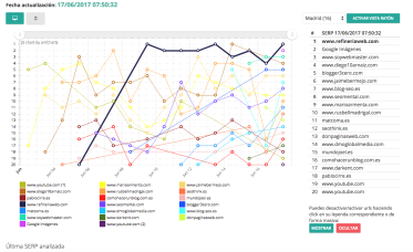 Ranking de Raiola de los diferentes participantes en Madrid.