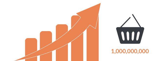 Mejorar el volumen medio de ventas en tu tienda online