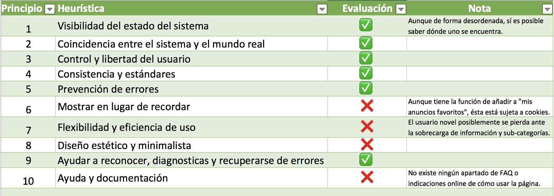 analisis-heuristico