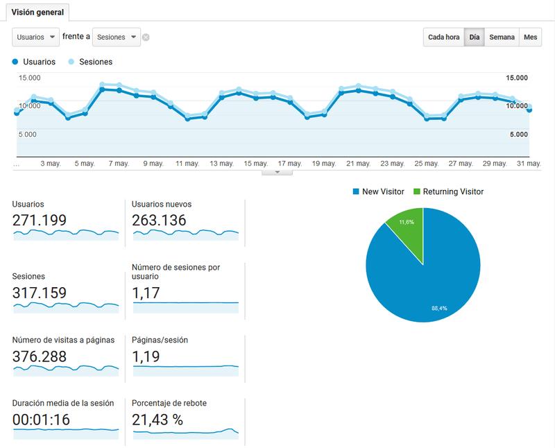 grafica-analitica-web